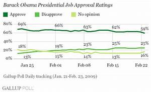 Obama Job Approval Dips Below 60% for First Time