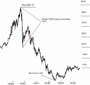 The Stock Market Crash of 1929 - ThingLink