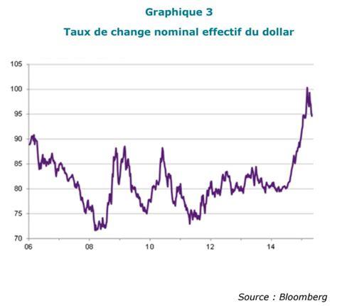 taux de change rand nominal dollar charibas ga