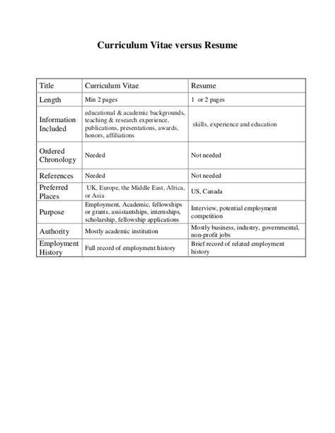 differences between curriculum vitae and resume cv vs resume