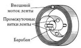 Супермаховик гулиа как в ссср изобрели вечный двигатель . русская семерка
