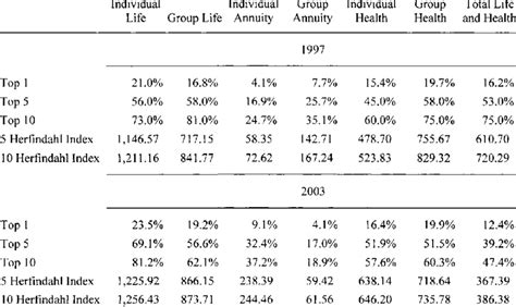 As you can see from the factors listed above, there's a lot that goes into determining the price of insurance. 4. Canadian Life and Health Insurance Market Share by Net Premiums... | Download Table