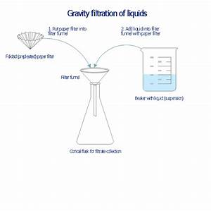 Gravity Filtration Of Liquids