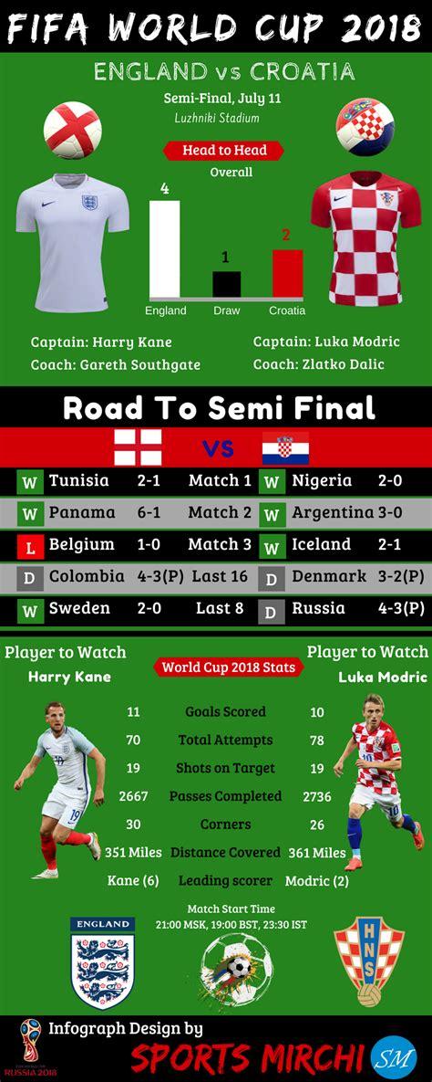 England Croatia World Cup Semi Final Infographic