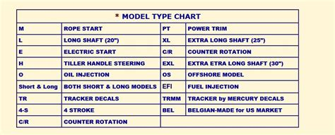 Ranger Boats Serial Numbers by Yamaha Outboard Model Identification Guide 2017 2018