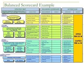 Nonprofit Budget Template Excel Balanced Scorecard Presentation