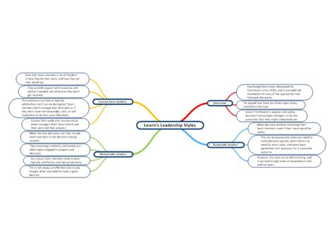 lewins leadership styles mindgenius mind map template