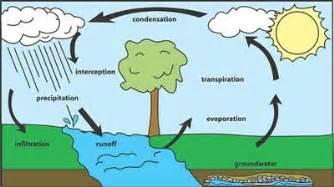 interaction  atmosphere  hydrosphere sphere