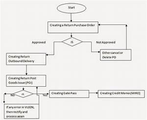 Sap Mm  Return Process For Vendor In Sap