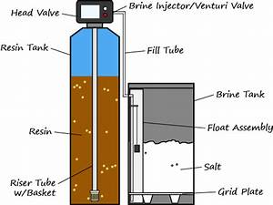 Water Softener Brine Tank Water Level