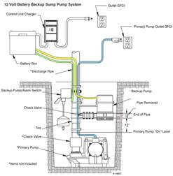 similiar sump pump plumbing diagram keywords wiring diagram dual battery get image about wiring diagram