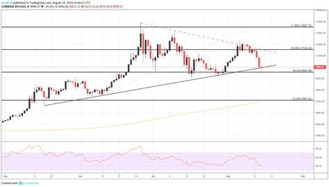 Our site uses a custom algorithm based on deep. Bitcoin Price Forecast: Trendline Under Fire as BTC Breaks ...