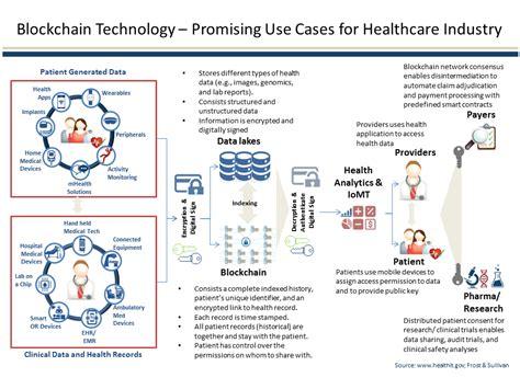 blockchain  healthcare storm ventures
