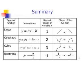 Add Math(F5) Graph Of Function Ii 2.1