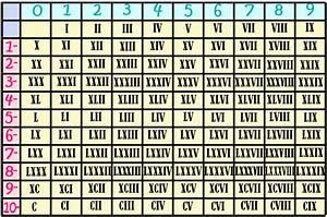 Chiffre Romain De 1 A 50 : traduire en chiffre romain ~ Melissatoandfro.com Idées de Décoration