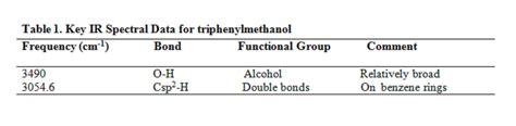 foto de Example of Interpreting IR for triphenylmethanol Maggie