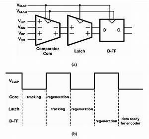 Comparator Unit With Timing Diagram   A  Comparator Unit
