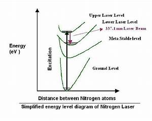 Nitrogen Lasers Selection Guide