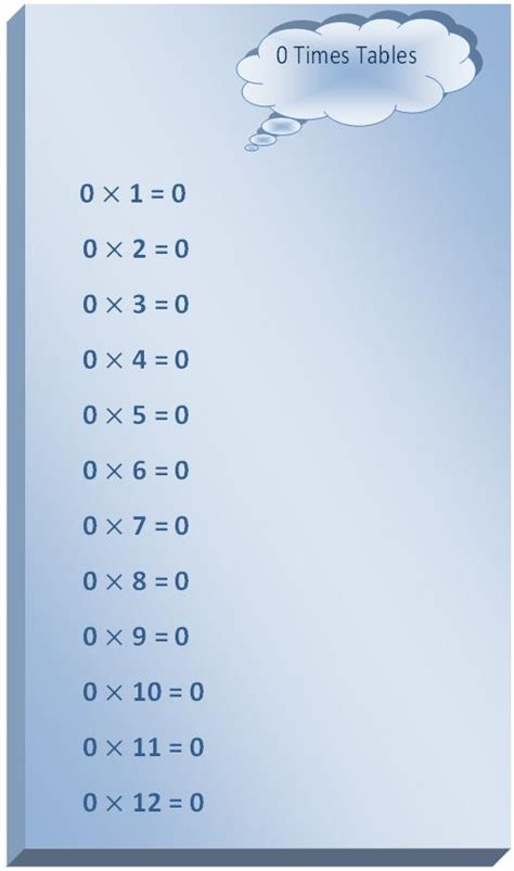 0 times table printable multiplication table read zero