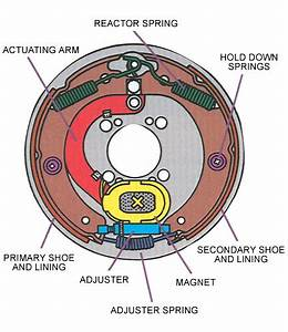 About Electric Trailer Brakes