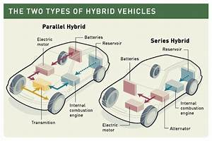 Hybrid Vehicles  Hybrid Cars