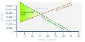 Air Source Heat Pump Cop Vs Temperature Images