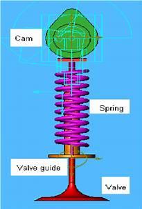 Direct Overhead Cam Valve Train