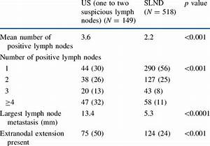 Findings Of Axillary Lymph Node Dissection In Patients