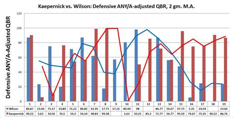 precipitous decline  russell wilsons performance