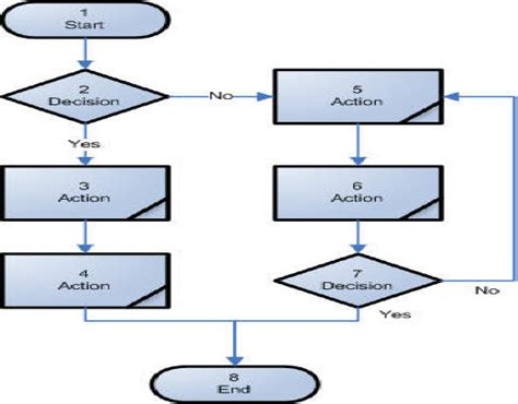 Bpr Flowcharts Draw Vertical Line Matlab Graph Create A Online Free Width With Multiple Lines Different Names Trend In Of Linear Equation Is Straight