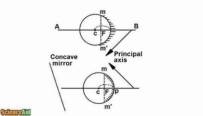Concave Mirrors Mirror Scienceaid Convex