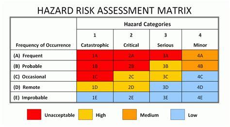 risk assessment matrix template risk analysis template analysis template