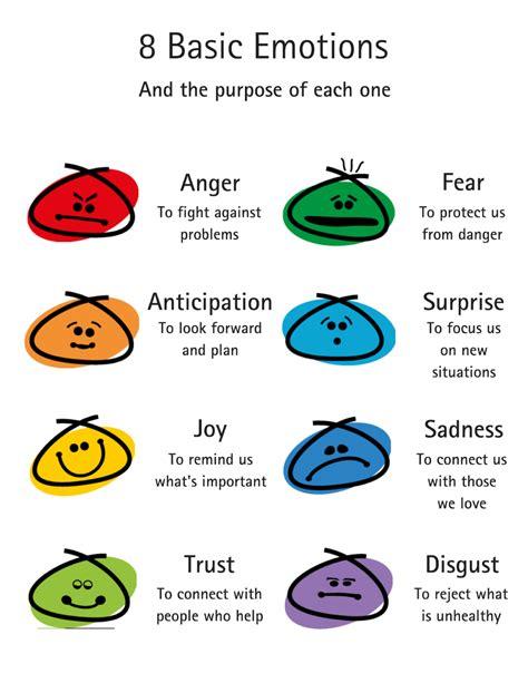 plutchiks wheel  emotions  guide  understanding