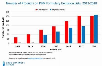 Cvs Health Formulary Lists Exclusion Pbm Drug