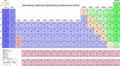 Periodic Table Chemical Elements Svg Chemistry Wikimedia