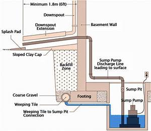 Toronto Sump Pump Installation  Repair  Inspection Service