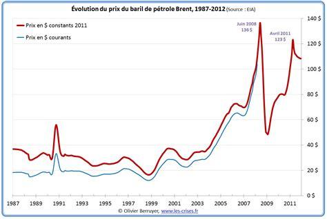 le tempte a petrole 187 2000 m 233 t 233 o p 233 troli 232 re f 233 vrier 2012
