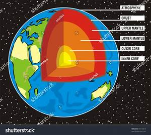 Earths Section Upper Lower Mantle Outer Stock Vector ...