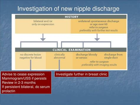 Ppt Breast Pain And Nipple Discharge Powerpoint