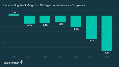 Why Auto Insurance Rates Are Likely To Increase In 2018