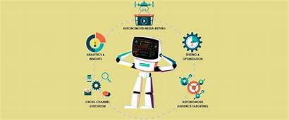 Intelligence Artificial Marketing Digital Benefits Ai Web