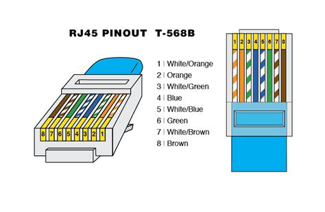 rj connector pin  warehouse cables