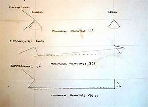 Differential Movement And Mechanical Advantage
