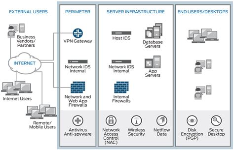 What is SIEM? | Juniper Networks