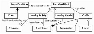 Class Diagram Example With Explanation
