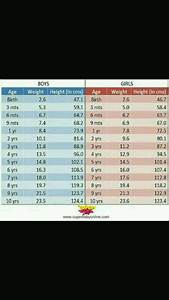 Boy Height Weight Age Chart Plz Send Me Weight Chart Of Baby Girl What Should Be The
