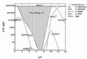 Modeled Arsenic Speciation For Mimetite Stability In The