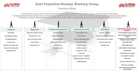 A Transition Framework At Griffith College