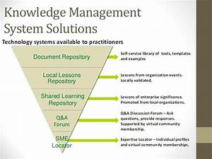 knowledge management and information governance With document management system local