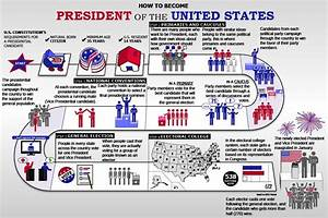 The Presidential Election Process | American Government